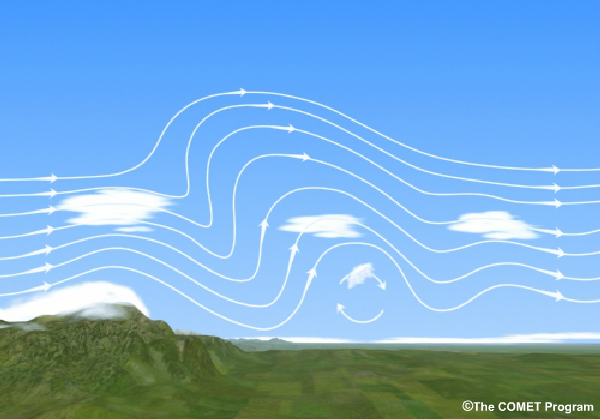 Turbulence Cause by Wind